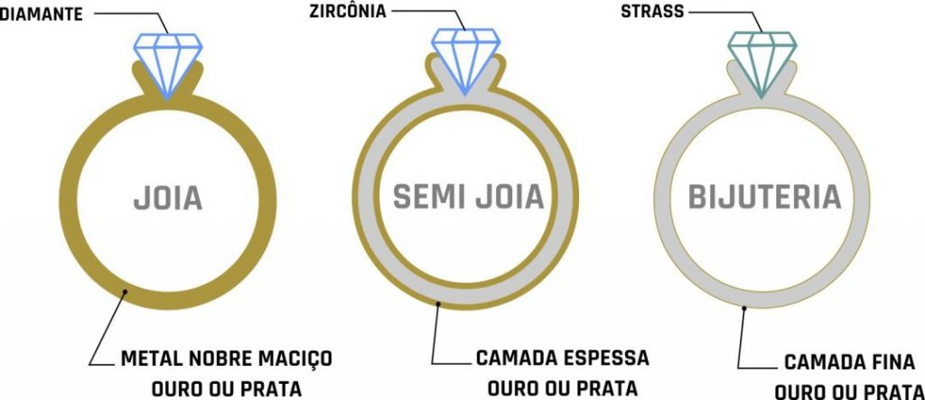 Diferença entre semijoia e bijuteria